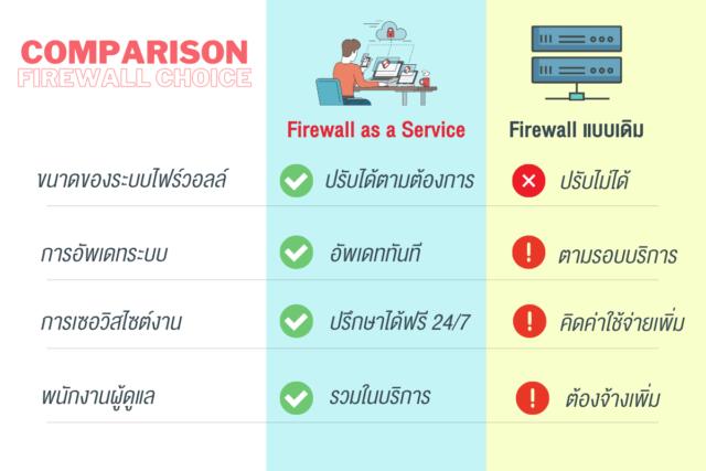 Firewall comparison